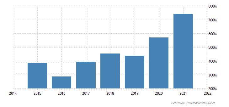 malaysia exports poland