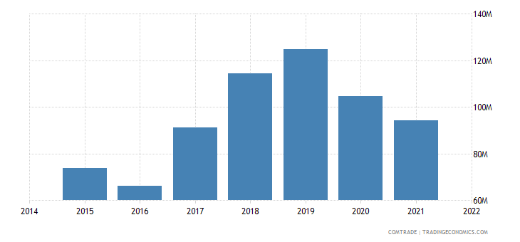 malaysia exports portugal