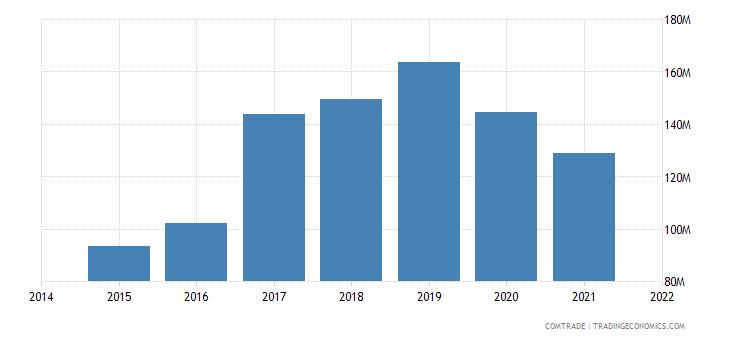 malaysia exports romania