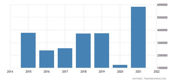 malaysia exports rwanda