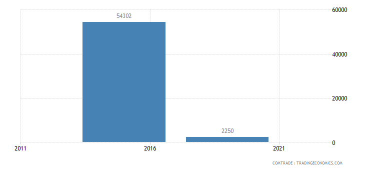 malaysia exports san marino