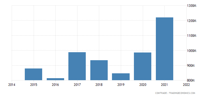 malaysia exports saudi arabia