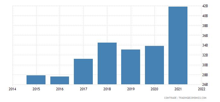 malaysia exports singapore