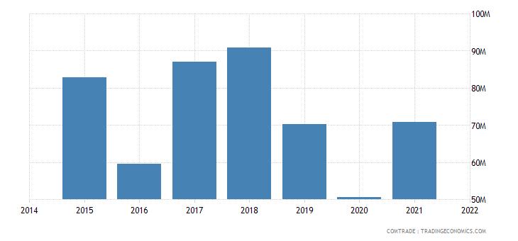 malaysia exports slovakia