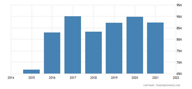 malaysia exports somalia