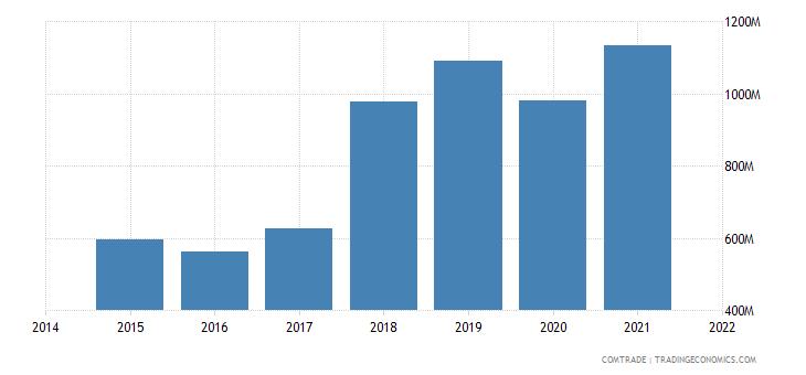 malaysia exports spain