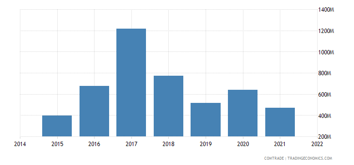 malaysia exports switzerland