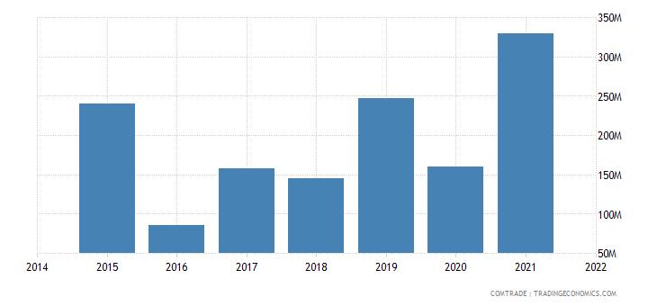 malaysia exports togo