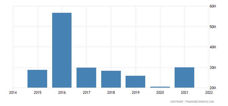 malaysia exports trinidad tobago