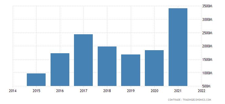 malaysia exports turkey