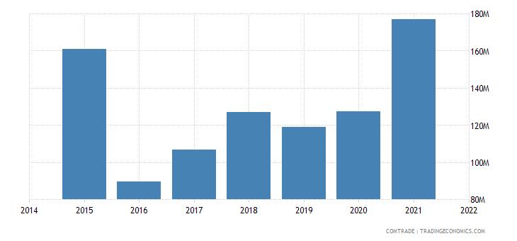 malaysia exports ukraine