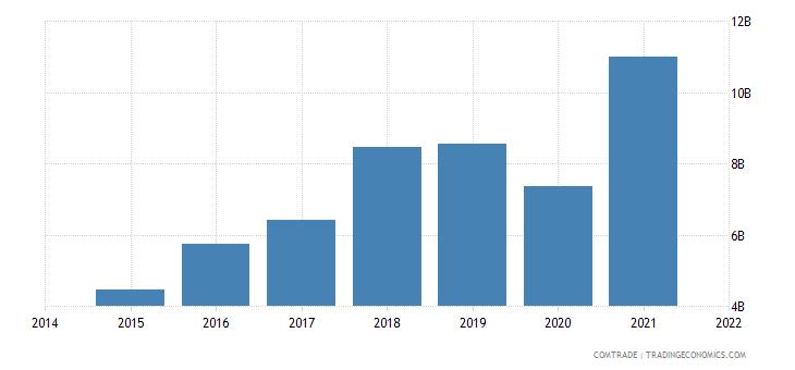 malaysia exports vietnam
