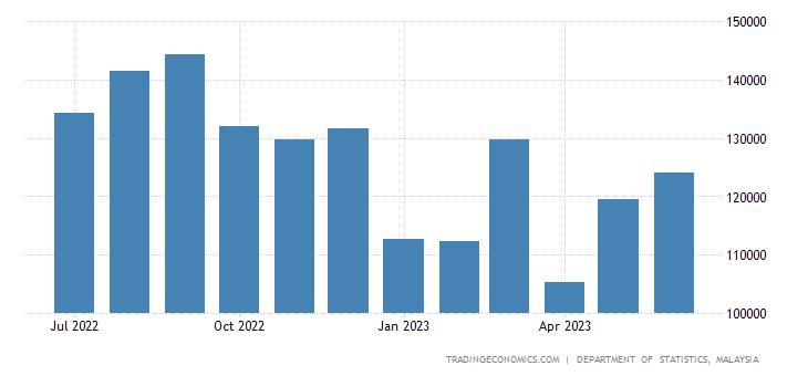 Malaysia Exports | 2019 | Data | Chart | Calendar | Forecast