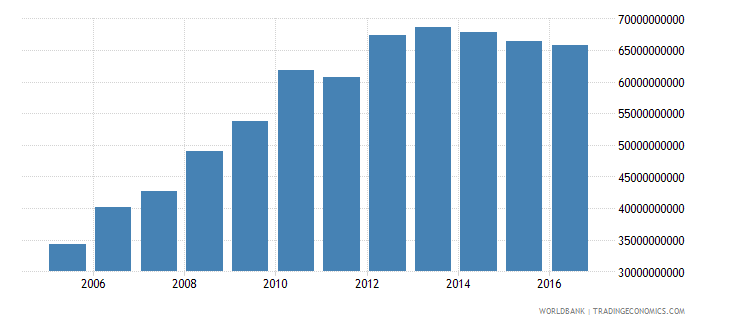 malaysia external debt stocks public and publicly guaranteed ppg dod us dollar wb data