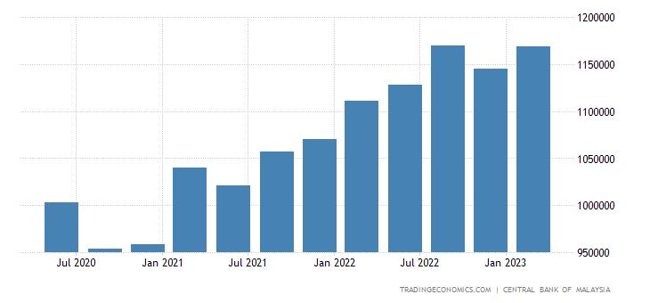 Malaysia Total Gross External Debt | 1990-2019 Data | 2020-2022 Forecast | Calendar