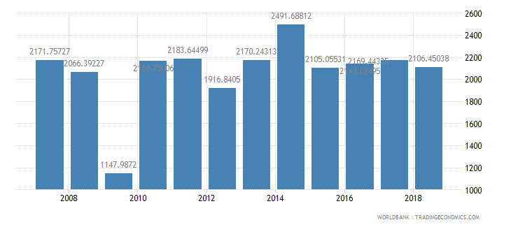 malaysia fertilizer consumption kilograms per hectare of arable land wb data