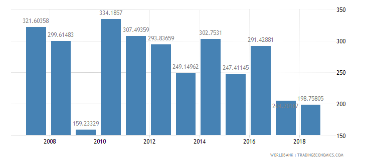 malaysia fertilizer consumption percent of fertilizer production wb data