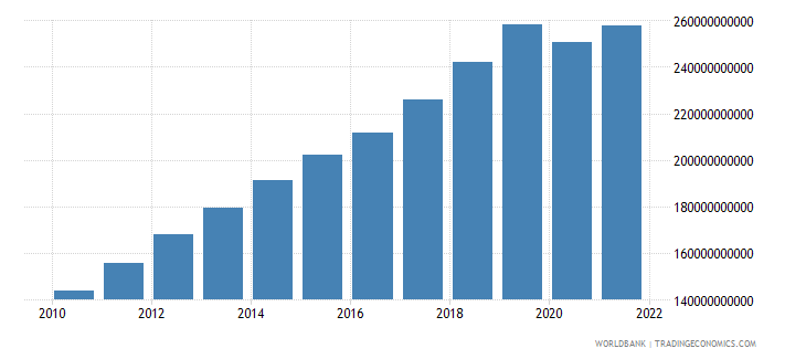 malaysia final consumption expenditure constant 2000 us dollar wb data