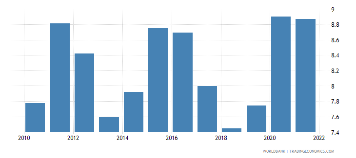 malaysia food imports percent of merchandise imports wb data