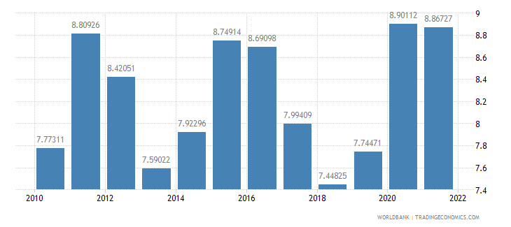 malaysia food imports percent of merchandise imports wb data