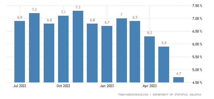 Malaysia Food Inflation