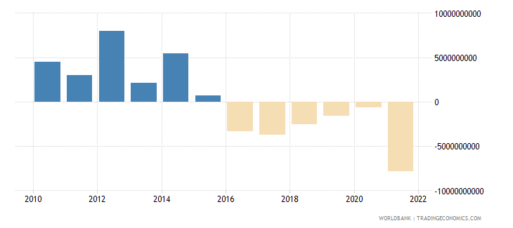 malaysia foreign direct investment net bop us dollar wb data