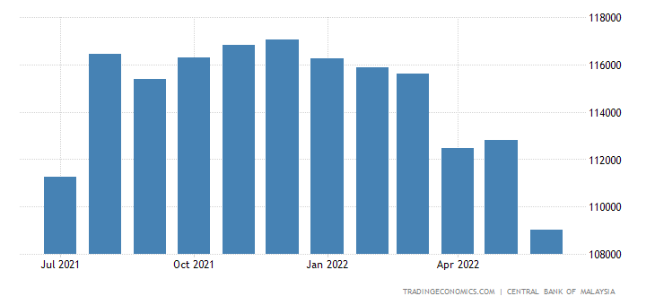 Malaysia Foreign Exchange Reserves