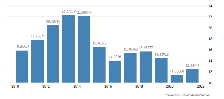 malaysia fuel exports percent of merchandise exports wb data