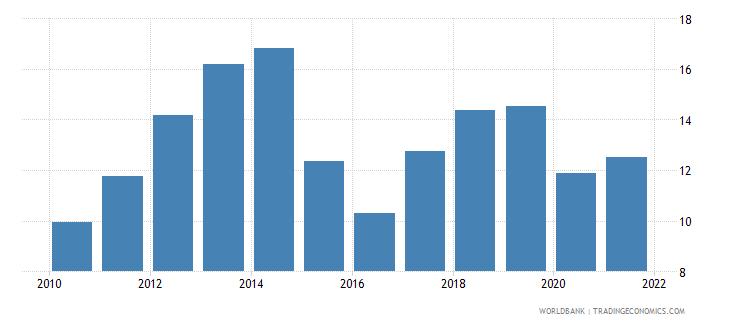 malaysia fuel imports percent of merchandise imports wb data