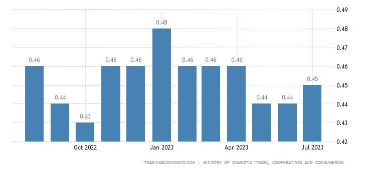 Malaysia Gasoline Prices