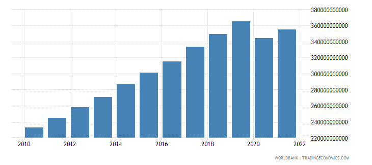 malaysia gdp constant 2000 us dollar wb data