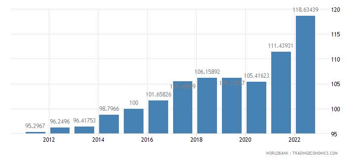 malaysia gdp deflator base year varies by country wb data