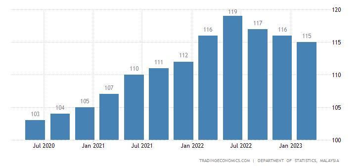 Malaysia GDP Deflator