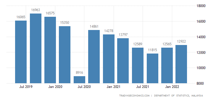 Malaysia GDP From Construction