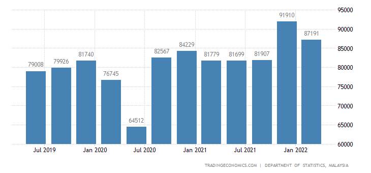 Malaysia GDP From Manufacturing