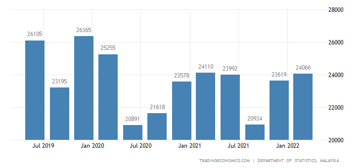 Malaysia GDP From Mining