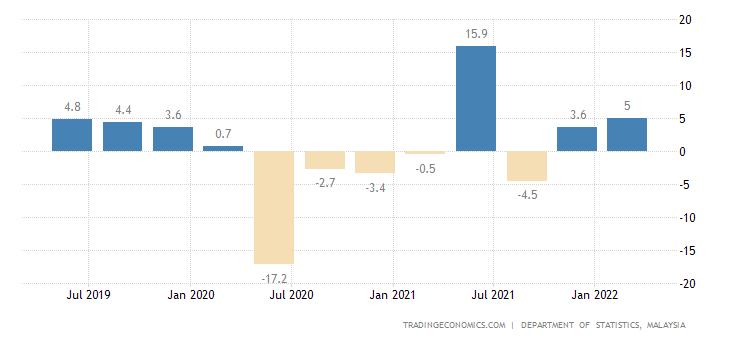 Malaysia GDP Annual Growth Rate | 2019 | Data | Chart | Calendar