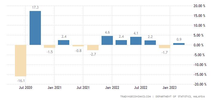 Malaysia Gdp Growth Rate 2018 Data Chart Calendar Forecast