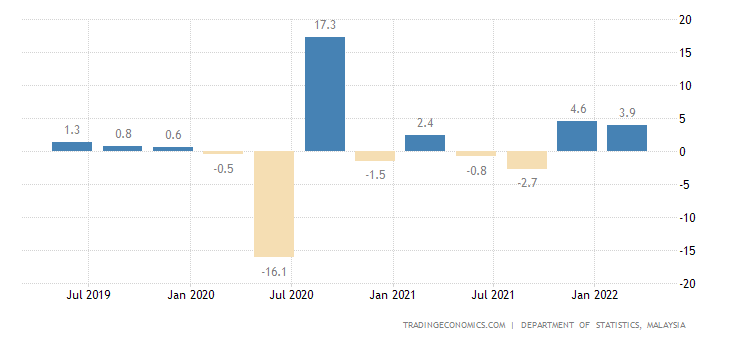 Malaysia Gdp Growth Rate 2019 Data Chart Calendar Forecast