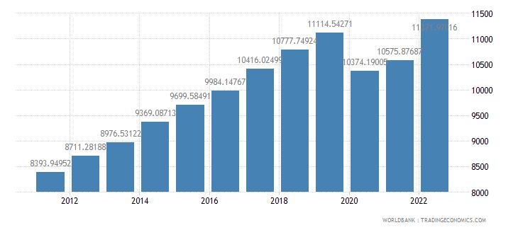 malaysia gdp per capita constant 2000 us dollar wb data