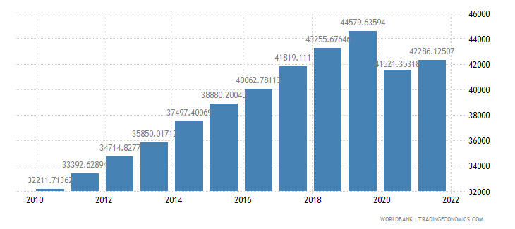 malaysia gdp per capita constant lcu wb data
