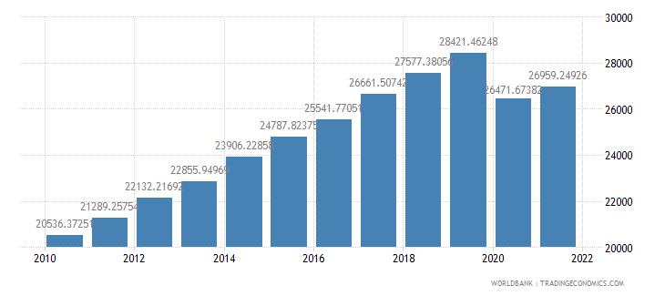 malaysia gdp per capita ppp constant 2005 international dollar wb data
