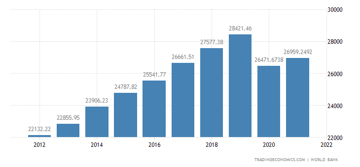 Malaysia GDP per capita PPP