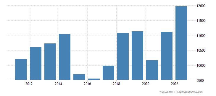 malaysia gdp per capita us dollar wb data