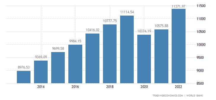 Malaysia GDP per capita