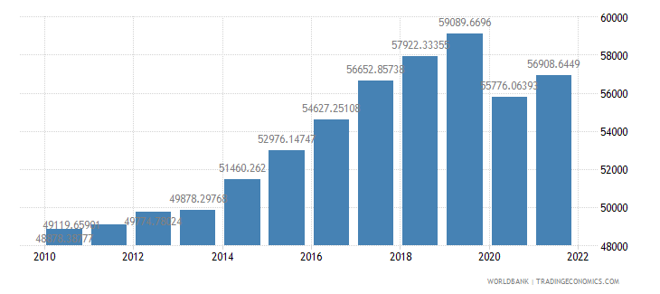 malaysia gdp per person employed constant 1990 ppp dollar wb data