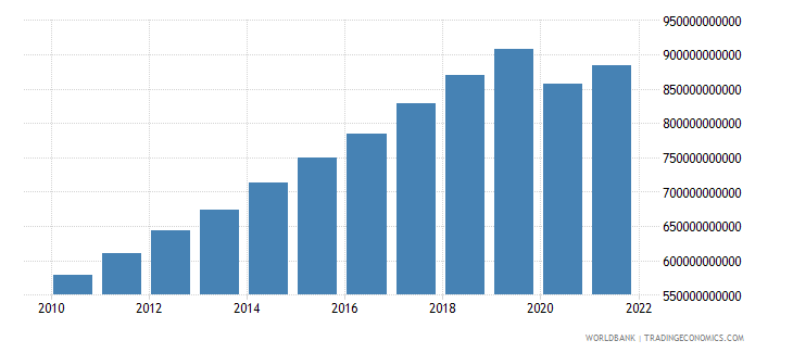 malaysia gdp ppp constant 2005 international dollar wb data