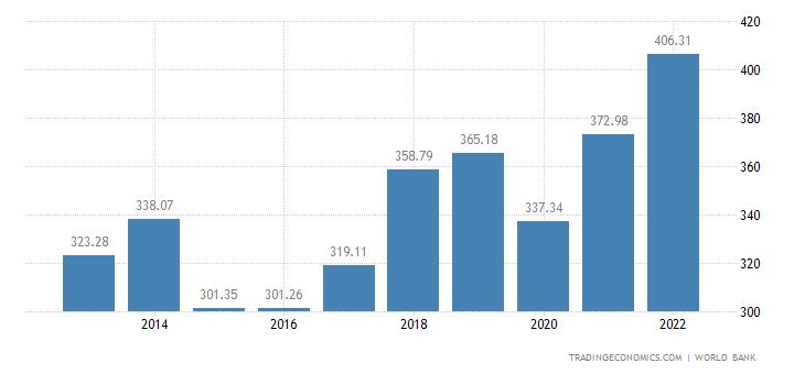 Malaysia GDP