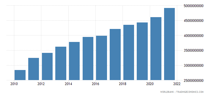 malaysia general government final consumption expenditure constant 2000 us dollar wb data