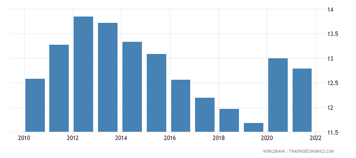 malaysia general government final consumption expenditure percent of gdp wb data
